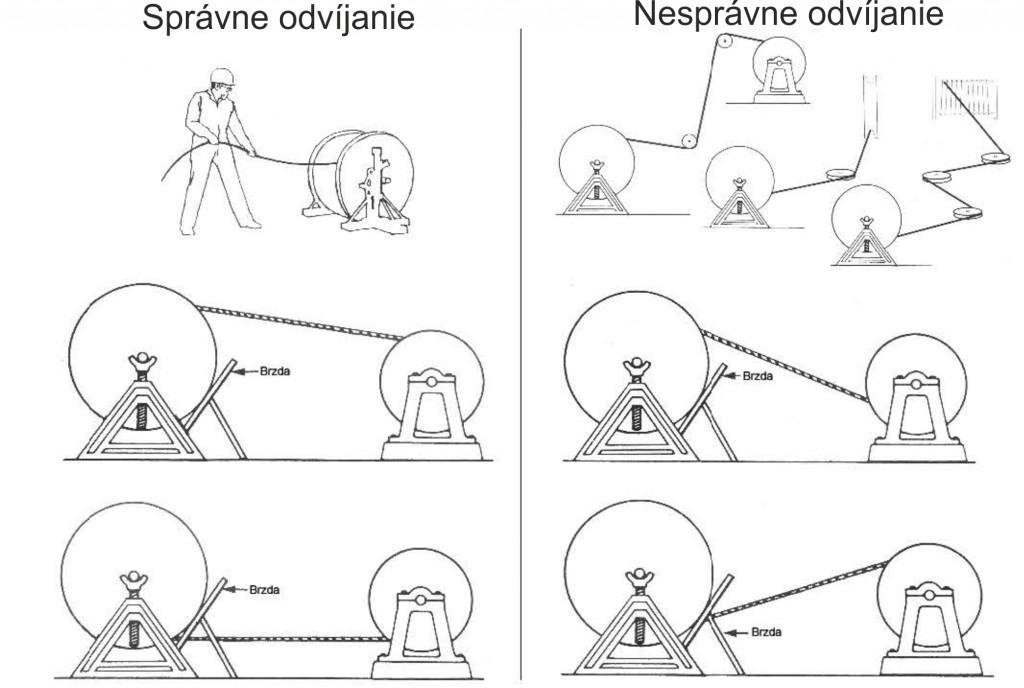 lano_odvijanie